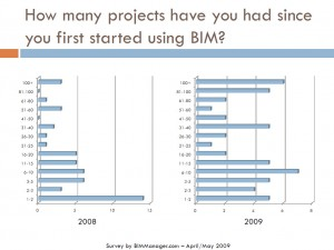 BIM Survey 2009-2