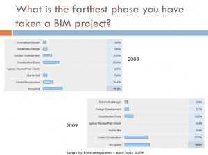 BIM Survey 2009-3
