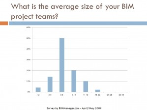 BIM Survey 2009-4
