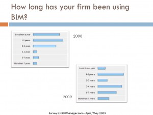 BIM Survey 2009-5