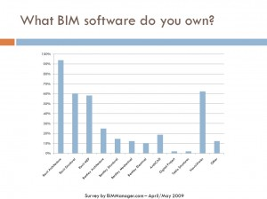 BIM Survey 2009-6