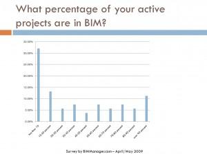 BIM Survey 2009-7