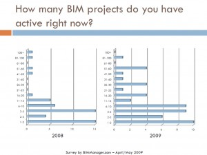 bim-survey-2009-1