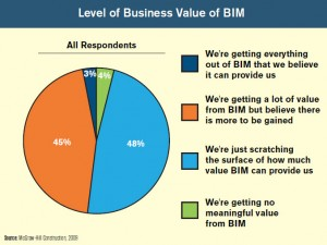 Level-of-BIM-Value